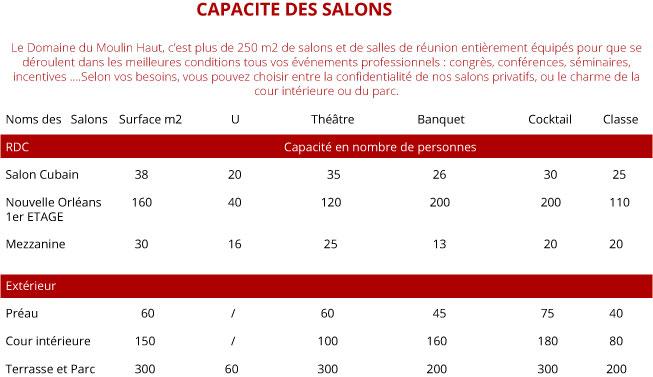 CAPACITE-DES-SALONS